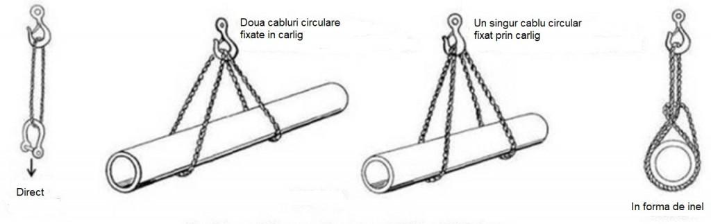 Modalitati de fixare sufe circulare